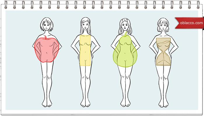Одежда по типу фигуры
